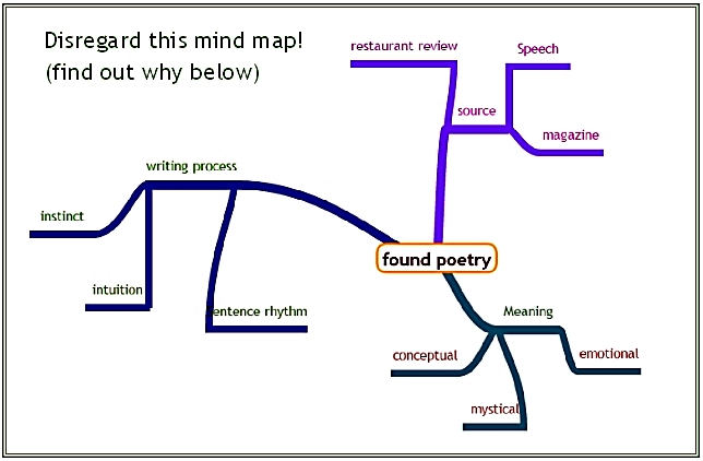 found poem mind map